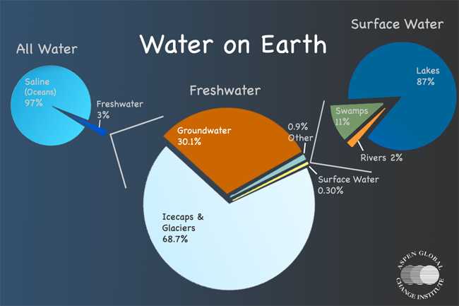 Hydrosphere aspen global change institute water distribution water on earth most of the water on earth is either salty or inaccessible to humans only 3 is fresh and of that only about 32 is ccuart Choice Image