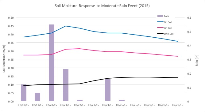 soil moisture data at varying depths reveal impacts from rainfall, drought, and snowpack | image credit Aspen Global Change Institute
